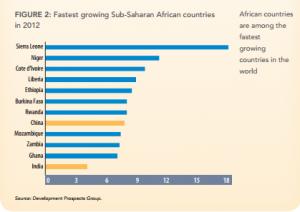 World Bank - SL growth